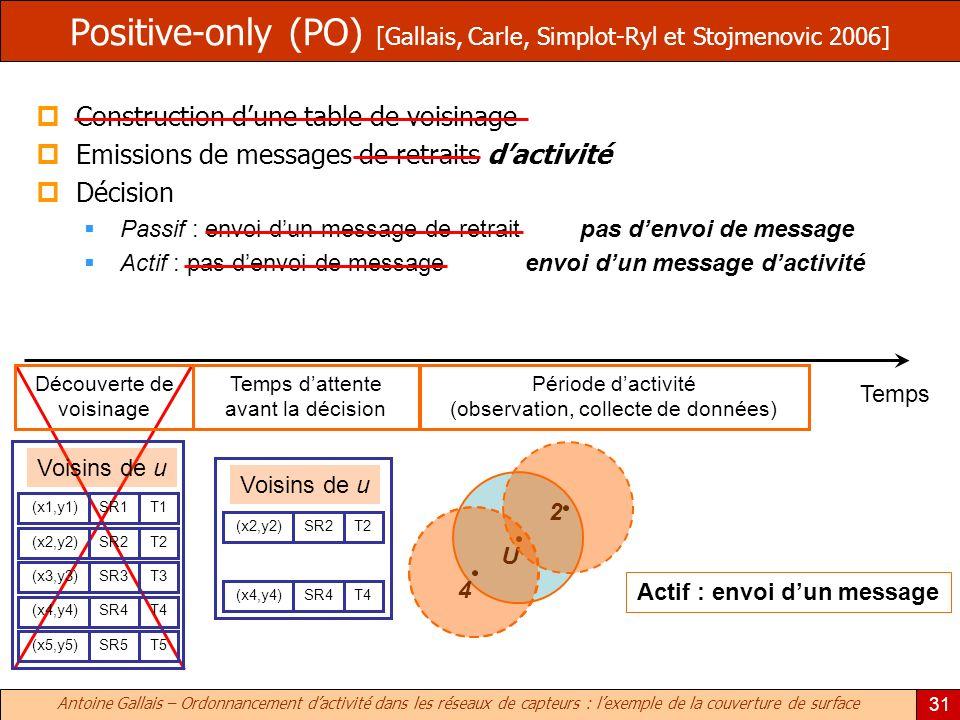 Positive-only (PO) [Gallais, Carle, Simplot-Ryl et Stojmenovic 2006]